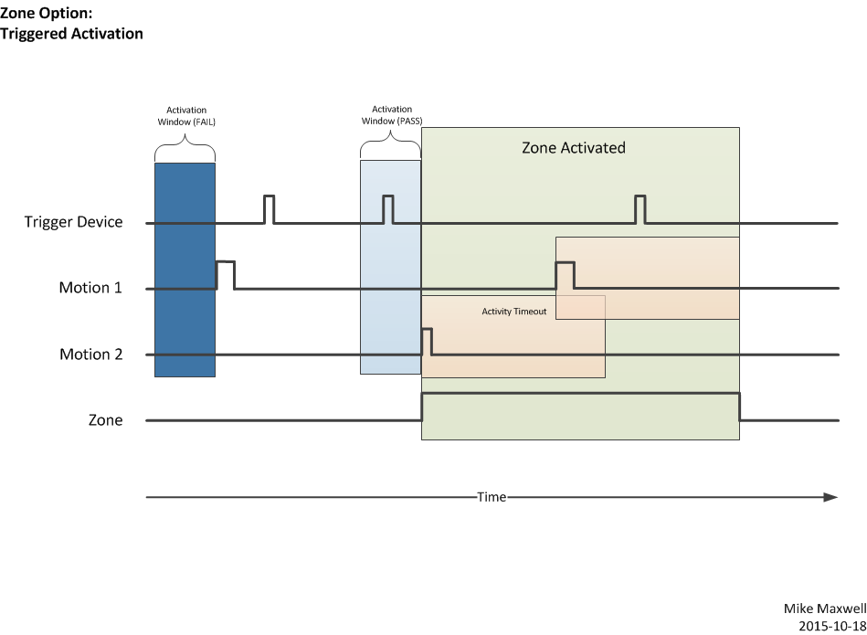 Zone Motion Controller Triggered Motion diagram.png