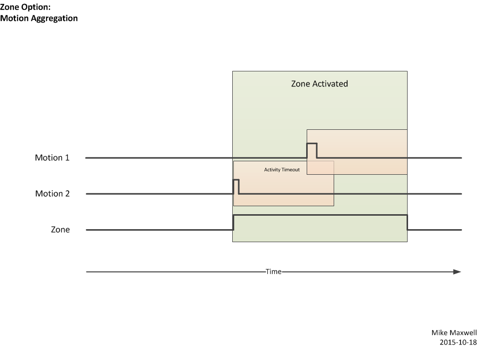 Motion Zone Controller Motion Aggregation diagram.png